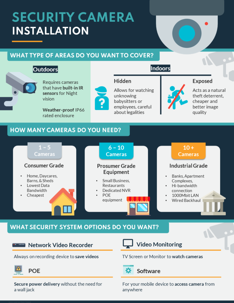 Security Camera Installation Infographic about the different factors affecting prices